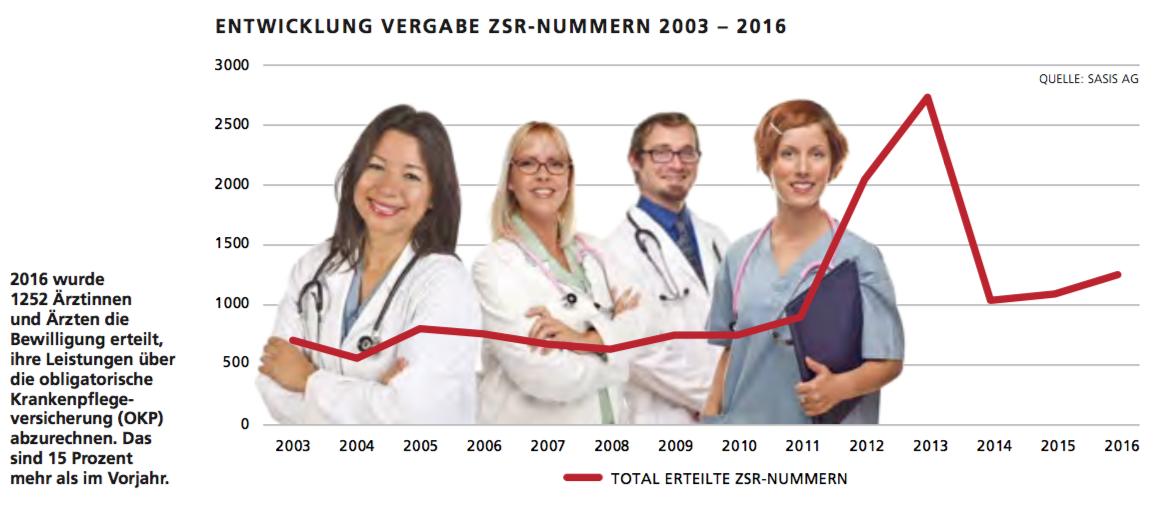 ENTWICKLUNG VERGABE ZSR-NUMMERN 2003 – 2016
