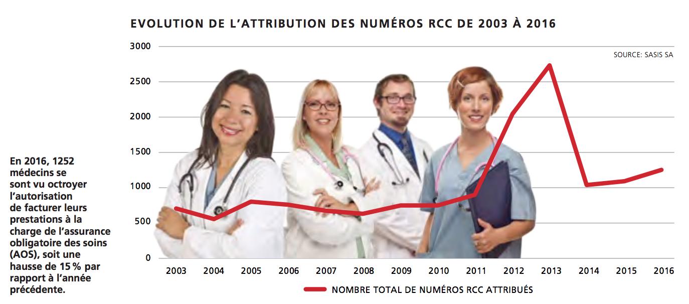 EVOLUTION DE L'ATTRIBUTION DES NUMÉROS RCC DE 2003 À 2016