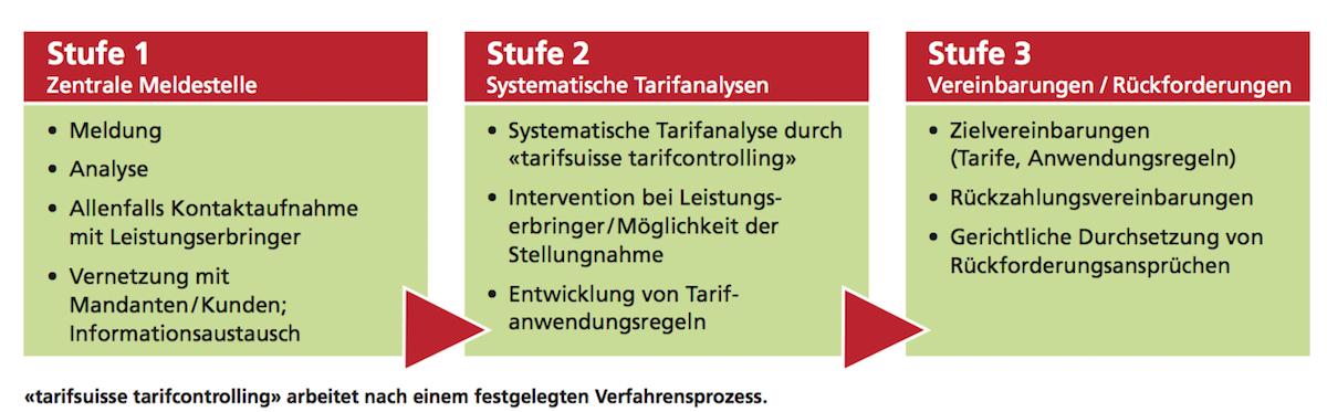 «tarifsuisse tarifcontrolling» arbeitet nach einem festgelegten Verfahrensprozess