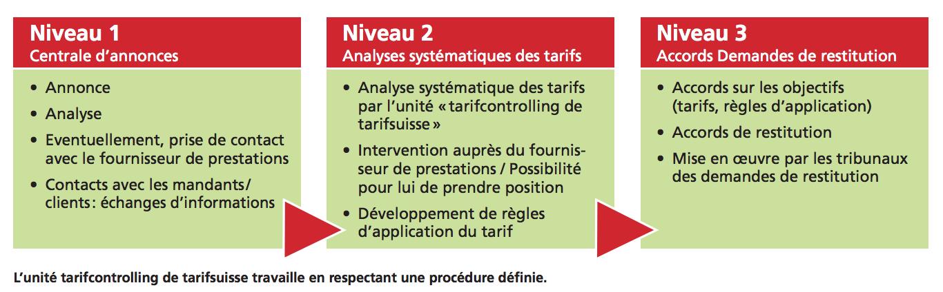 L'unité tarifcontrolling de tarifsuisse travaille en respectant une procédure définie.
