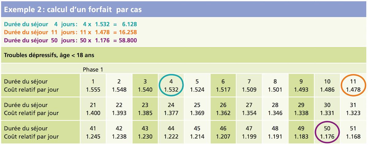 calcul d'un forfait par cas