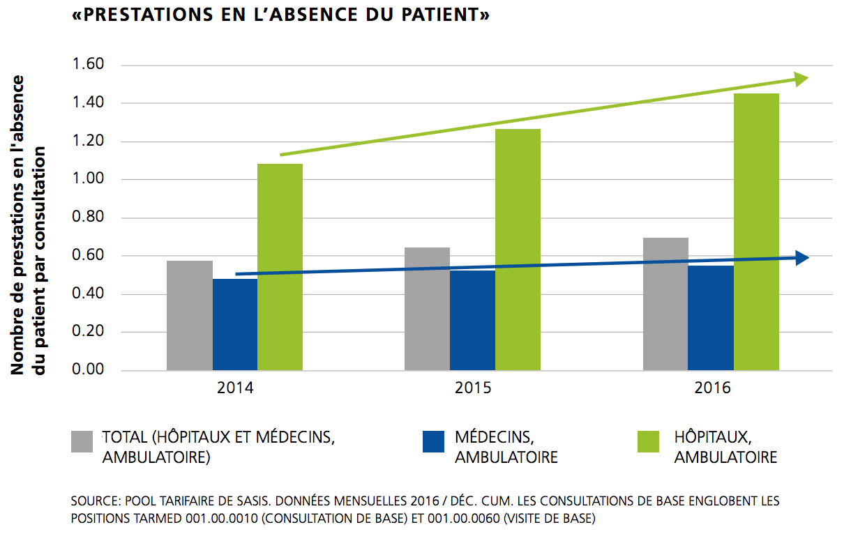 Préstations en l'absence du patient