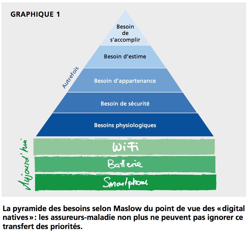 La pyramide des besoins selon Maslow du point de vue des «digital natives»