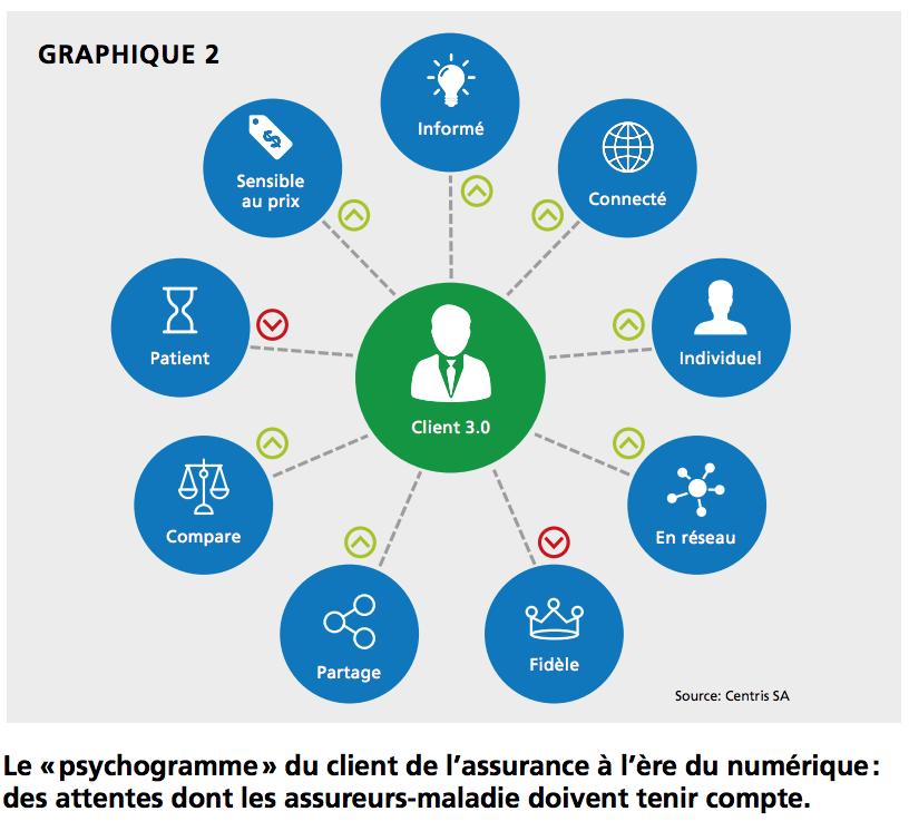 Le «psychogramme» du client de l'assurance à l'ère du numérique