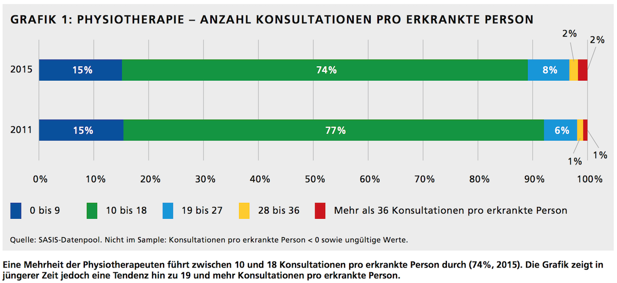Physiotherapie - Anzahl Konsultationen pro Erkrankte Person