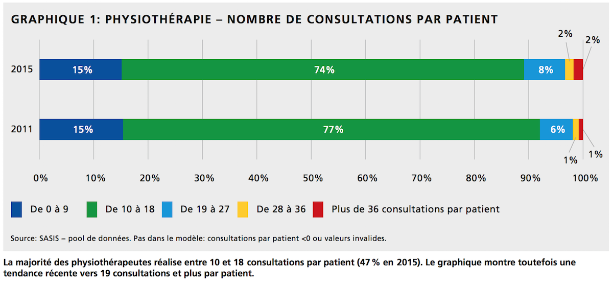 Physiothérapie - Nombre de consultations par patient