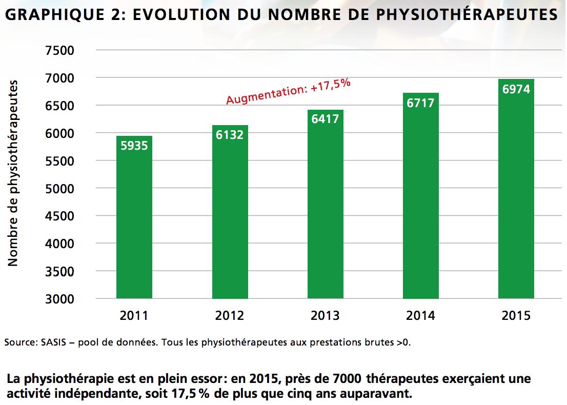 Evolution du nombre de physiothérapeutes
