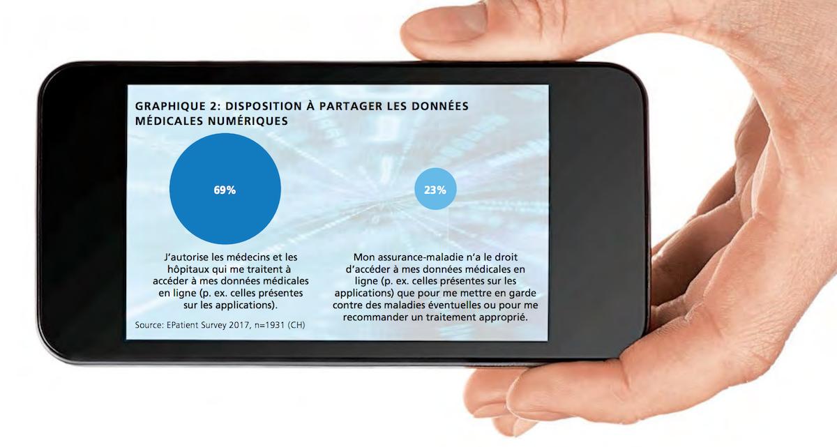Disposition à partager les donnés médicales numériques