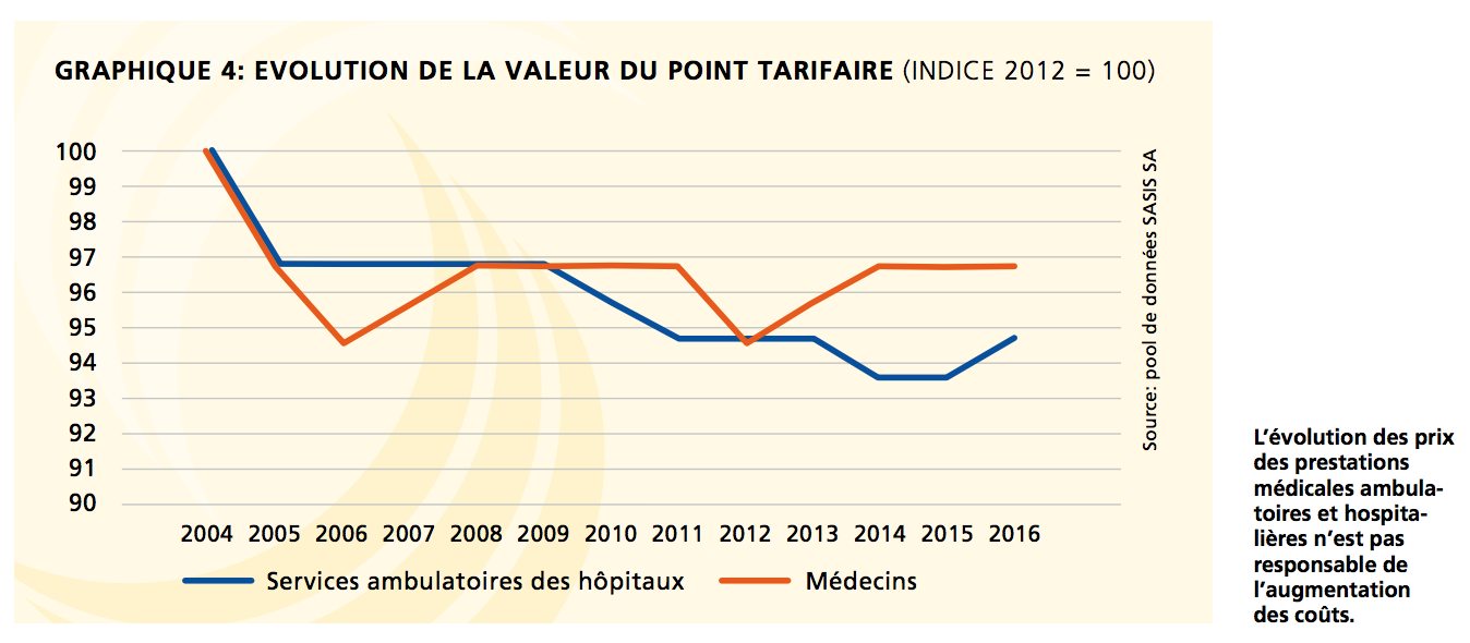 EVOLUTION DE LA VALEUR DU POINT TARIFAIRE