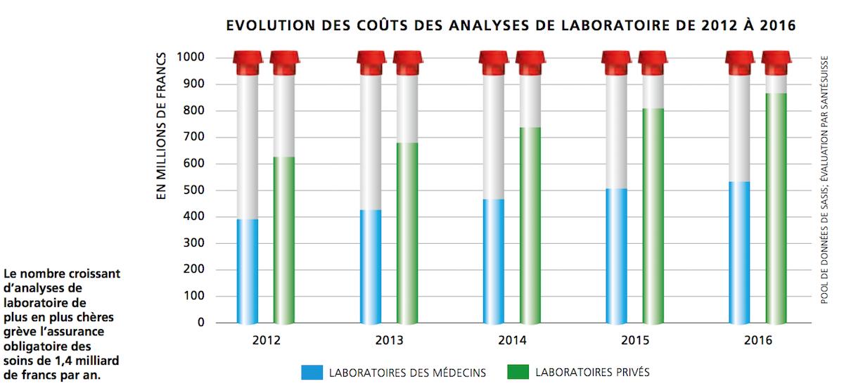 EVOLUTION DES COÛTS DES ANALYSES DE LABORATOIRE DE 2012 À 2016
