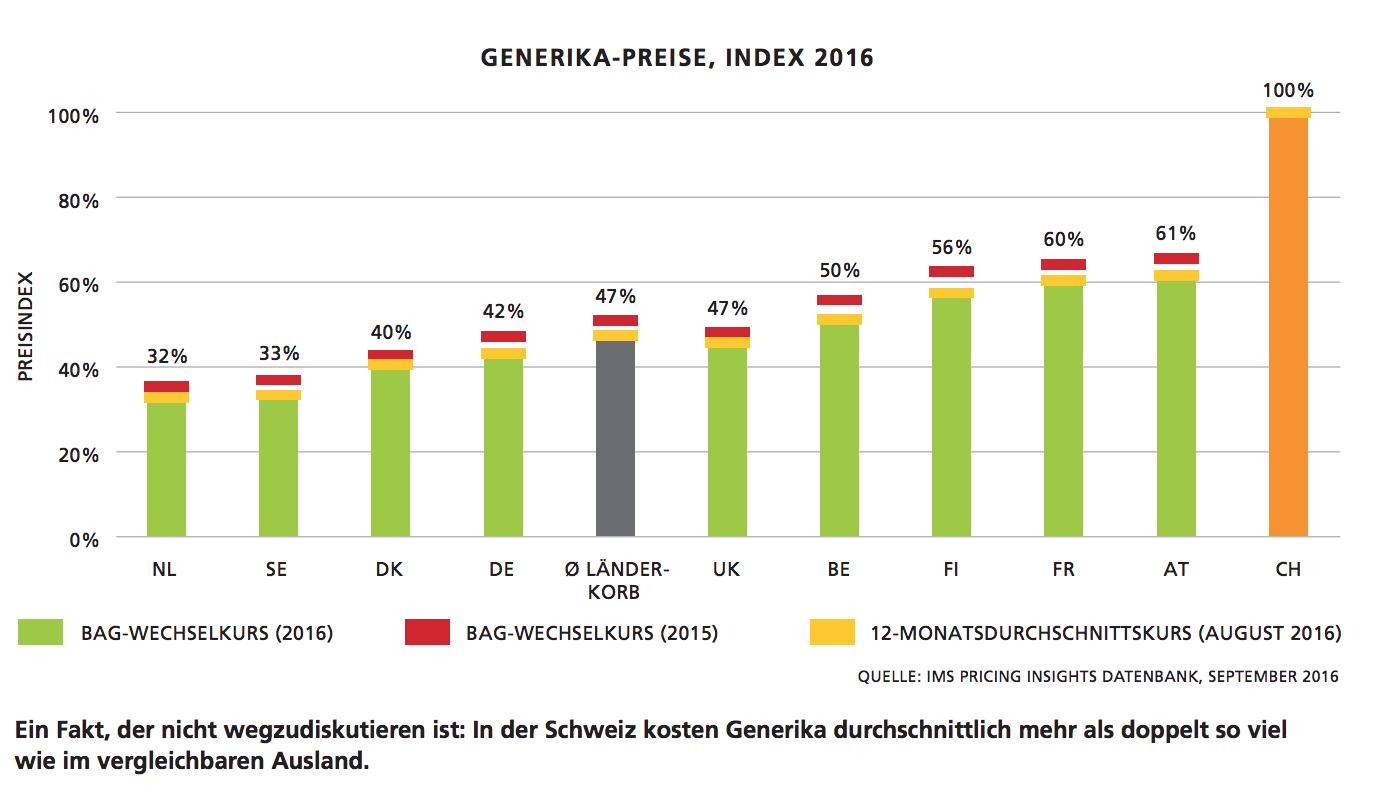 Generika-Preise, Index 2016