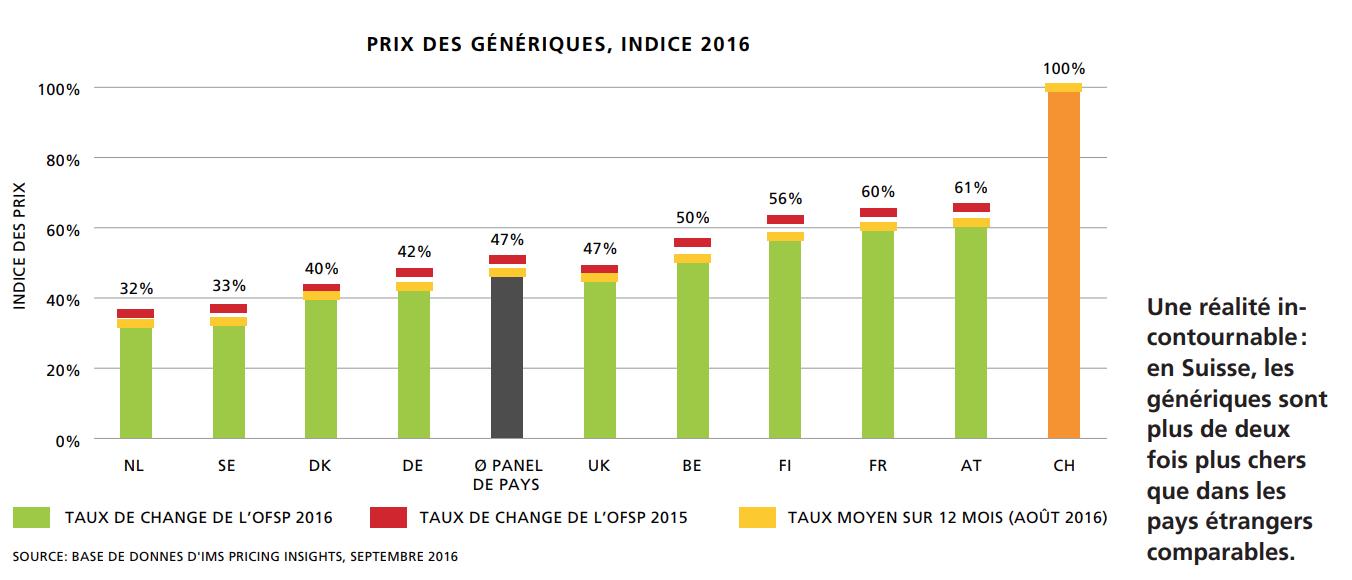 Prix des génériques, indice 2016