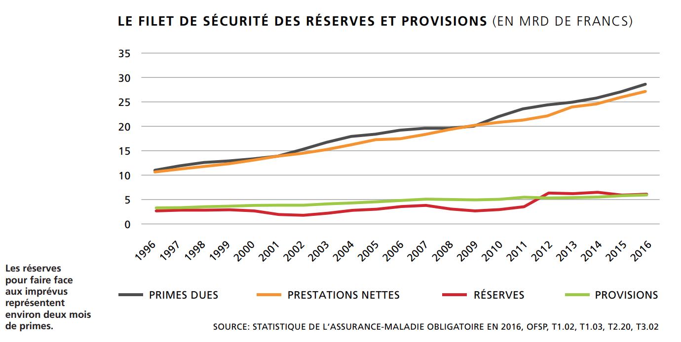 Le filet de sécurité des réserves et provisions